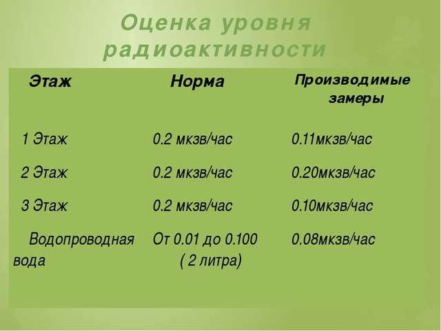 Оценка уровня радиоактивности Этаж Норма Производимые замеры 1 Этаж 0.2 мкзв/...