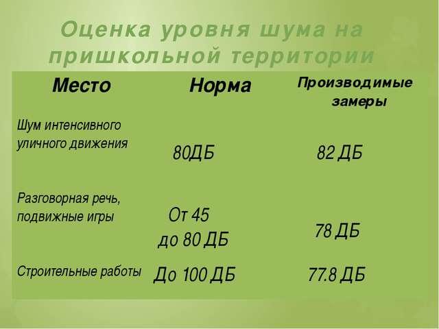 Оценка уровня шума на пришкольной территории Место Норма Производимые замеры...