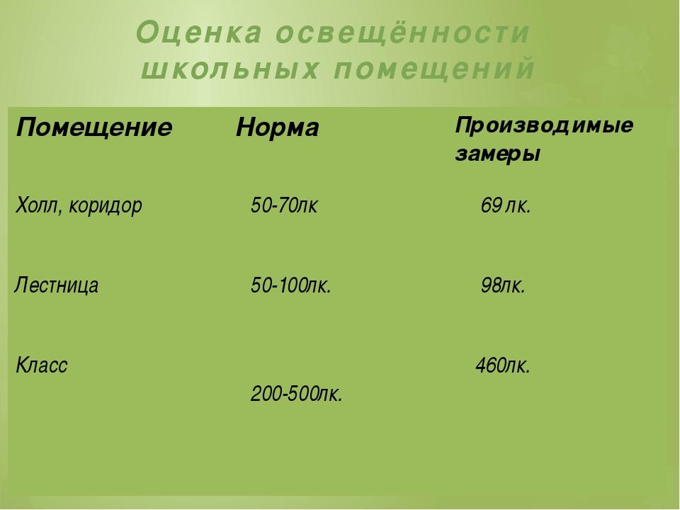 Оценка освещённости школьных помещений Помещение Норма Производимые замеры Хо...