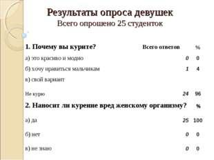 Результаты опроса девушек Всего опрошено 25 студенток 1. Почему вы курите? Вс