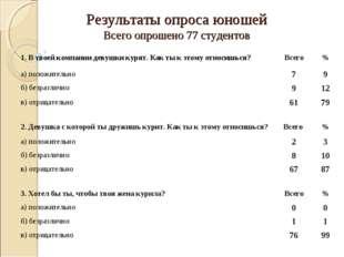 Результаты опроса юношей Всего опрошено 77 студентов