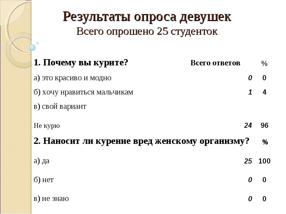 Результаты опроса девушек Всего опрошено 25 студенток 1. Почему вы курите? Вс...