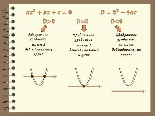 Квадратное уравнение имеет 2 действительных корня Квадратное уравнение имеет...