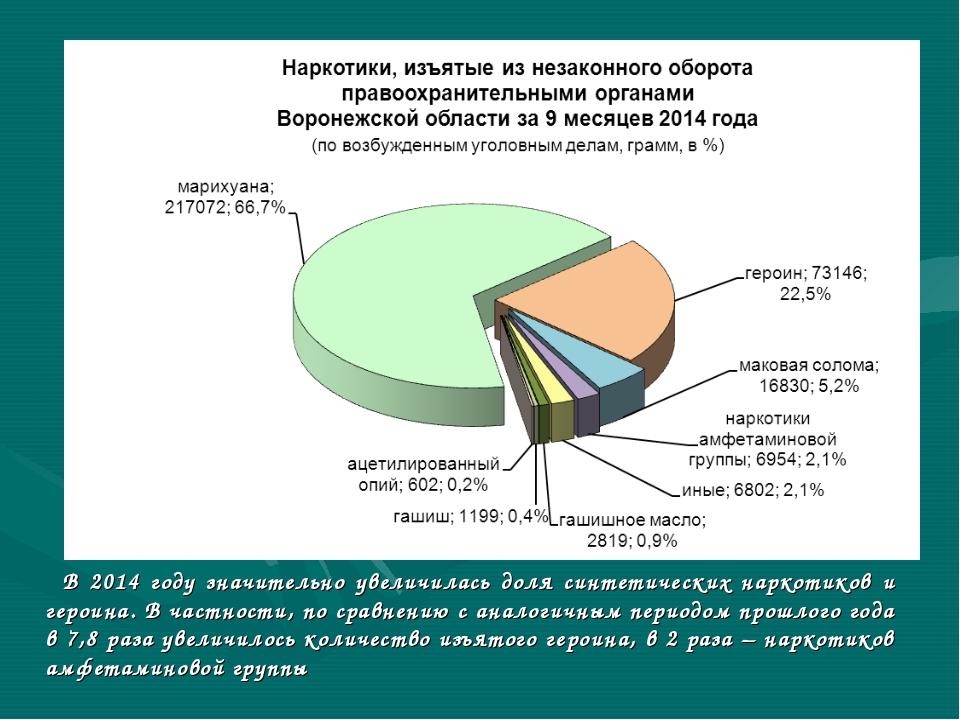 В 2014 году значительно увеличилась доля синтетических наркотиков и героина....
