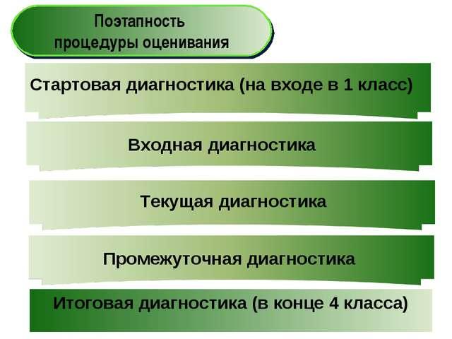 Поэтапность процедуры оценивания Стартовая диагностика (на входе в 1 класс) В...