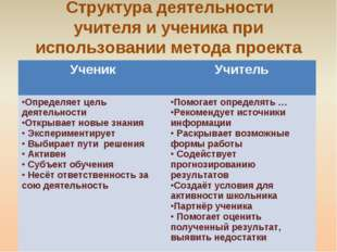 Структура деятельности учителя и ученика при использовании метода проекта Уч