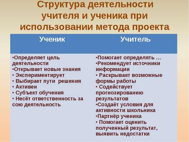 Структура деятельности учителя и ученика при использовании метода проекта Уч...