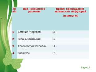 . № п/пВид комнатного растенияВремя прекращения активности инфузорий (в мин