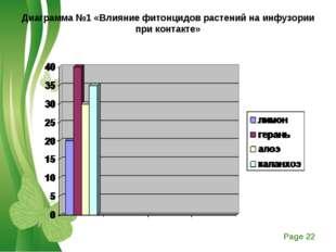 Диаграмма №1 «Влияние фитонцидов растений на инфузории при контакте»  Free P