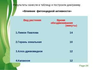 Результаты занесли в таблицу и построили диаграмму.  «Влияние фитонцидной ак