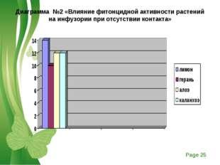 Диаграмма №2 «Влияние фитонцидной активности растений на инфузории при отсутс