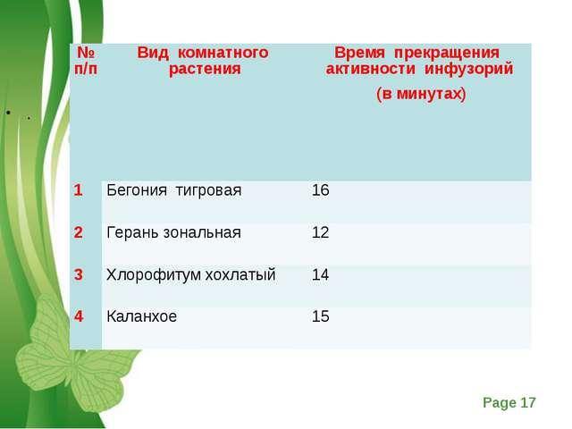 . № п/пВид комнатного растенияВремя прекращения активности инфузорий (в мин...