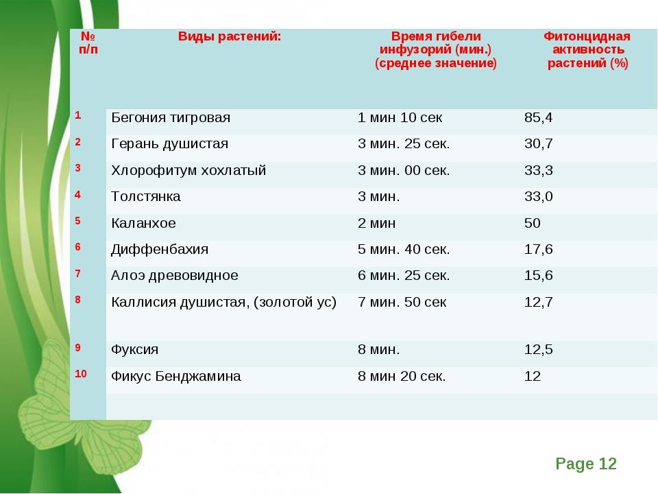 № п/пВиды растений:Время гибели инфузорий (мин.) (среднее значение)Фитонц...