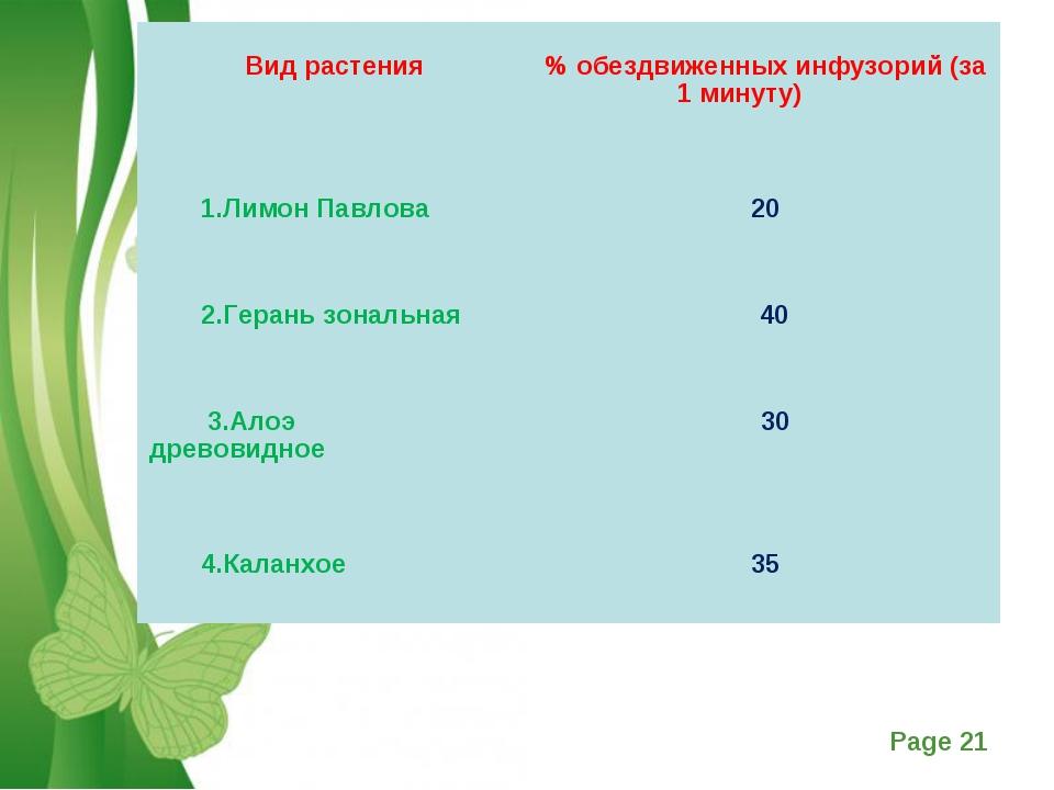 Вид растения  % обездвиженных инфузорий (за 1 минуту)   1.Лимон Павлов...