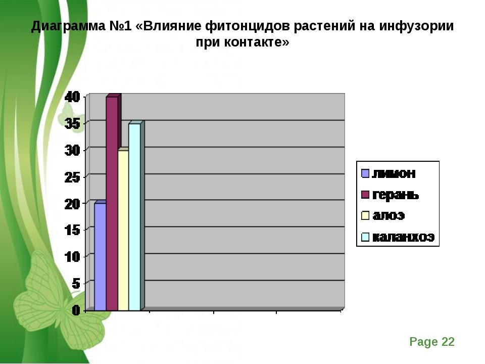 Диаграмма №1 «Влияние фитонцидов растений на инфузории при контакте»  Free P...