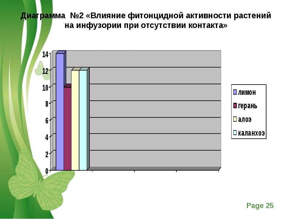 Диаграмма №2 «Влияние фитонцидной активности растений на инфузории при отсутс...