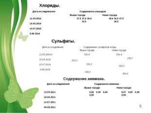 Хлориды. Сульфаты. Содержание аммиака. Дата исследованияСодержание хлоридов