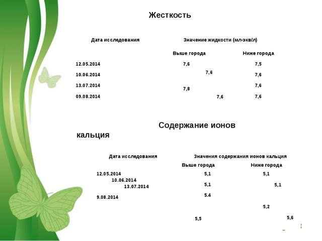 Жесткость Содержание ионов кальция Дата исследованияЗначение жидкости (мл-эк...