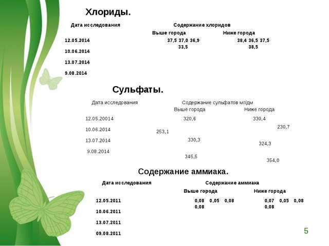 Хлориды. Сульфаты. Содержание аммиака. Дата исследованияСодержание хлоридов...