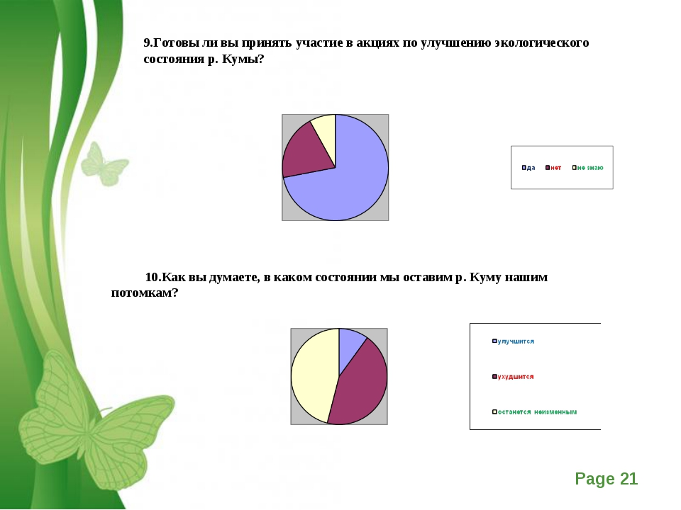 9.Готовы ли вы принять участие в акциях по улучшению экологического состояния...