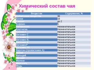 Химический состав чая Вещества Содержание, % Дубильные вещества 30 Белки 16 С