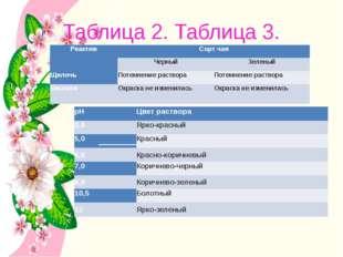 Таблица 2. Таблица 3. Реактив Сорт чая Черный Зеленый Щелочь Потемнение раств
