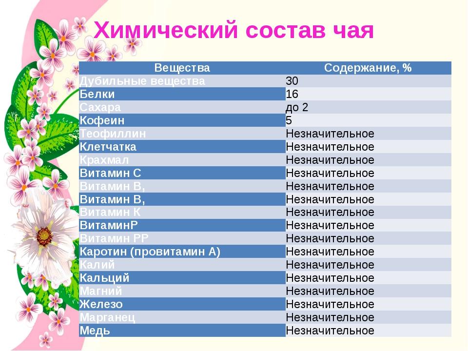 Химический состав чая Вещества Содержание, % Дубильные вещества 30 Белки 16 С...