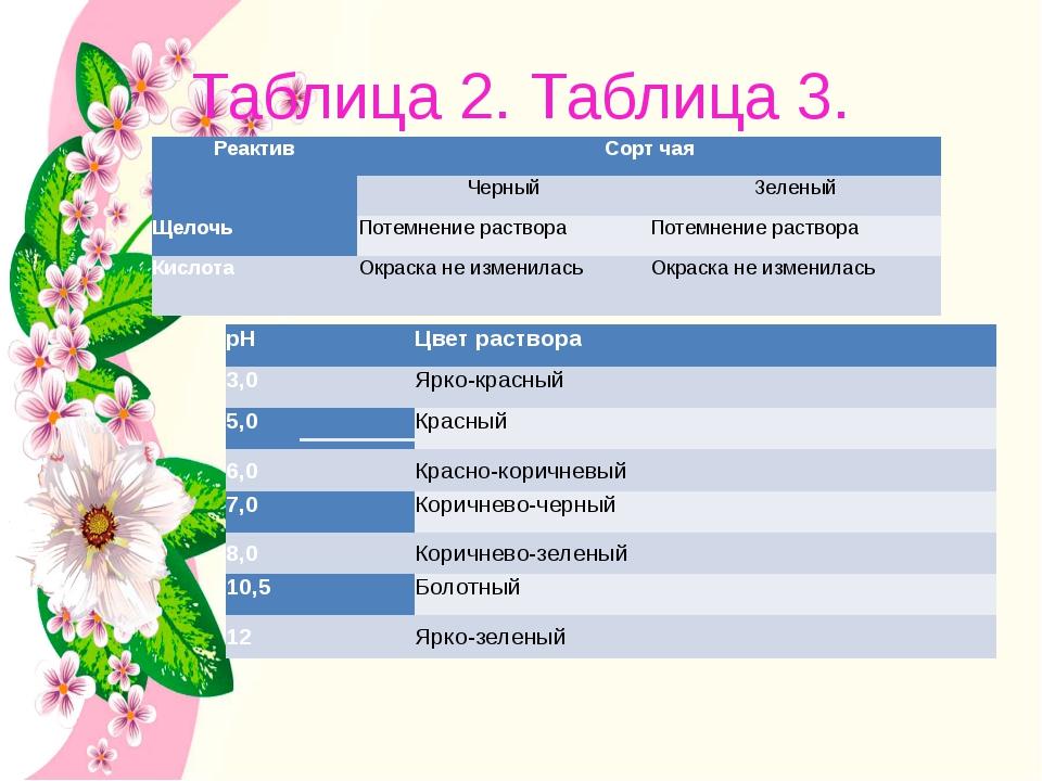 Таблица 2. Таблица 3. Реактив Сорт чая Черный Зеленый Щелочь Потемнение раств...