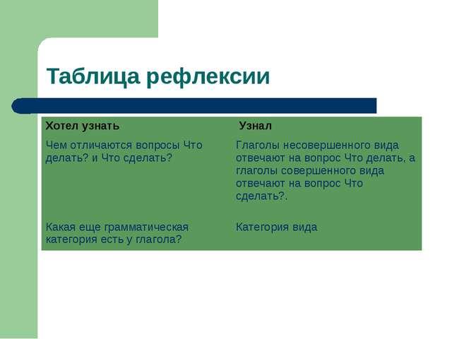 Таблица рефлексии Хотел узнать Узнал Чем отличаются вопросы Что делать? и Чт...