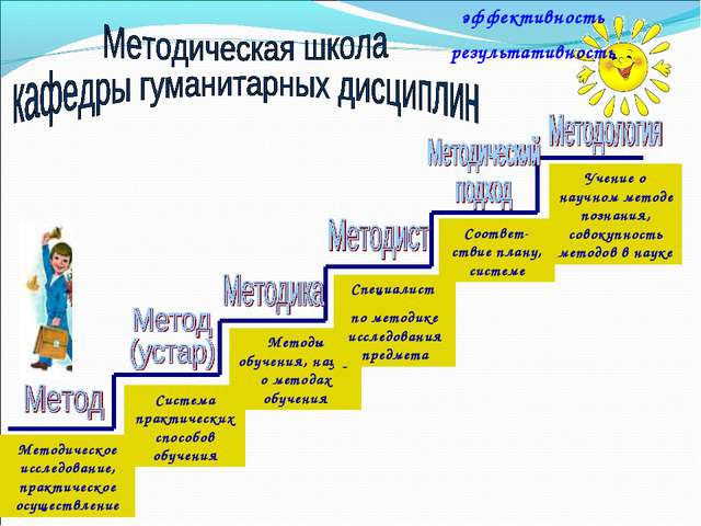 Методическое исследование, практическое осуществление Система практических сп...
