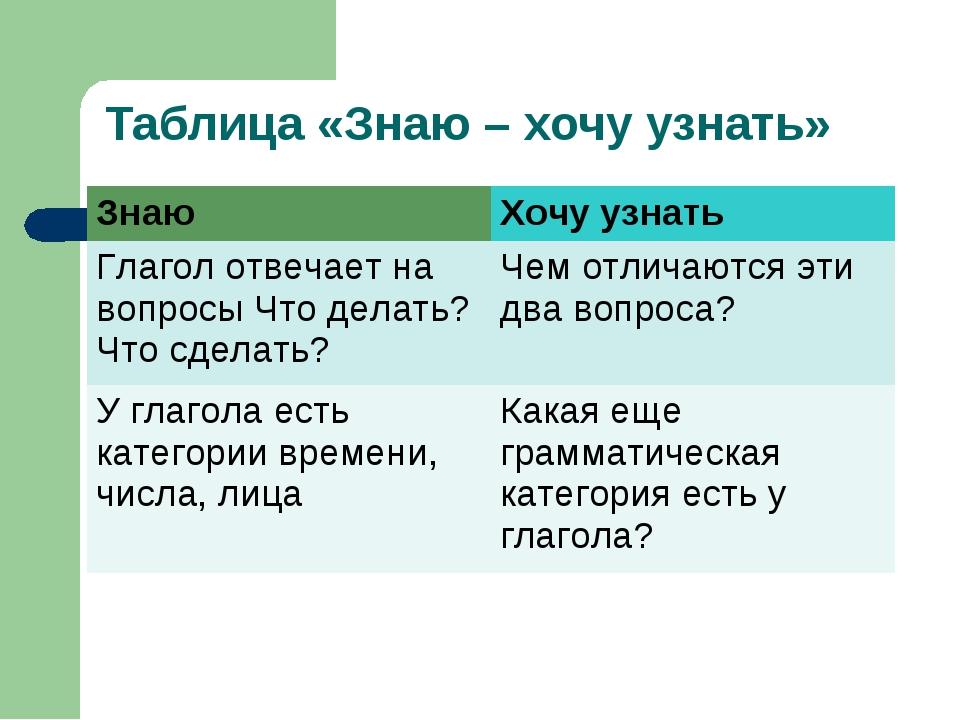 Таблица «Знаю – хочу узнать» ЗнаюХочу узнать Глагол отвечает на вопросы Что...