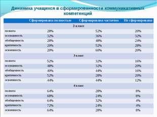 Динамика учащихся в сформированности коммуникативных компетенций Сформирова