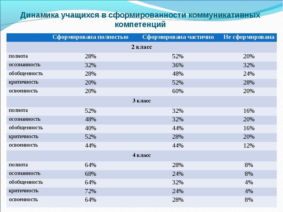 Динамика учащихся в сформированности коммуникативных компетенций Сформирова...