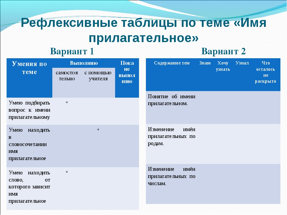Рефлексивные таблицы по теме «Имя прилагательное» Вариант 1 Вариант 2 Умения...