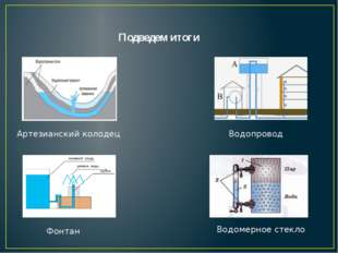 Подведем итоги Артезианский колодец Фонтан Водомерное стекло Водопровод