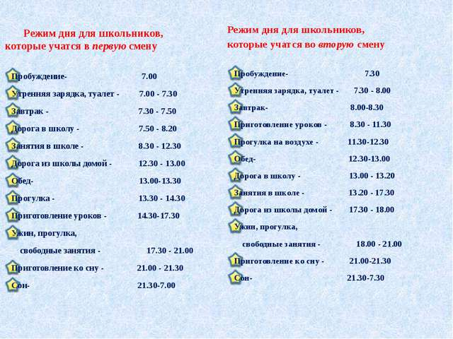 Режим дня для школьников, которые учатся в первую смену Пробуждение- 7.00 Ут...