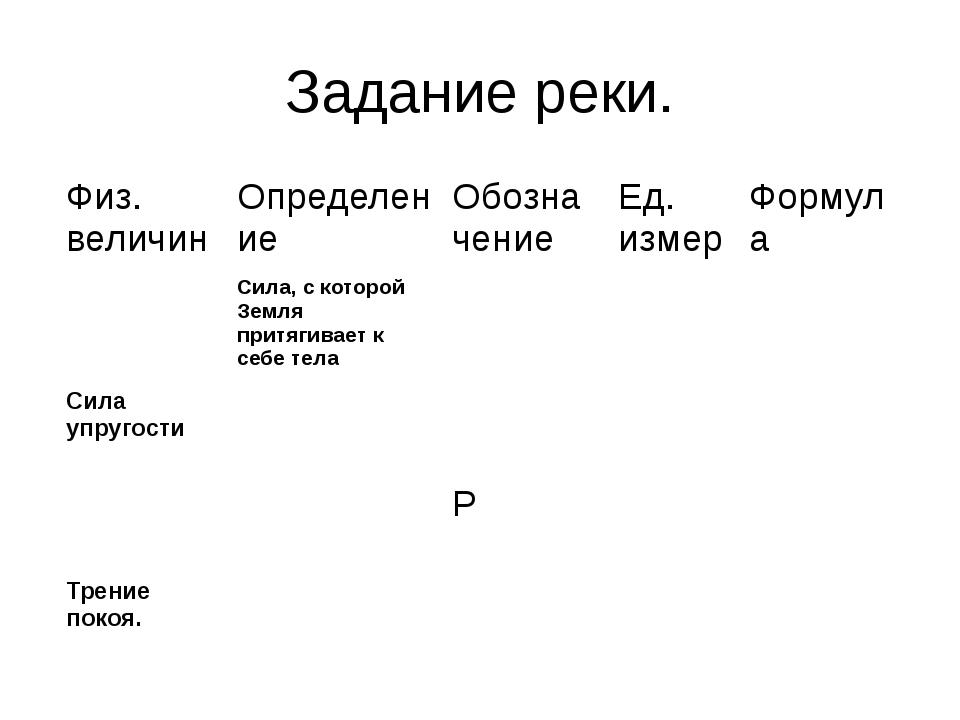 Задание реки. Физ. величин Определение Обозначение Ед. измер Формула Сила, с...