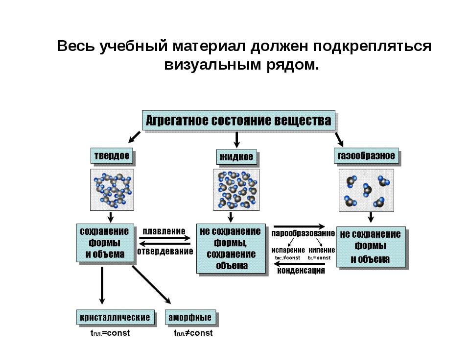 Весь учебный материал должен подкрепляться визуальным рядом.