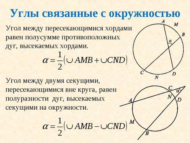 Углы связанные с окружностью Угол между пересекающимися хордами равен полусум...
