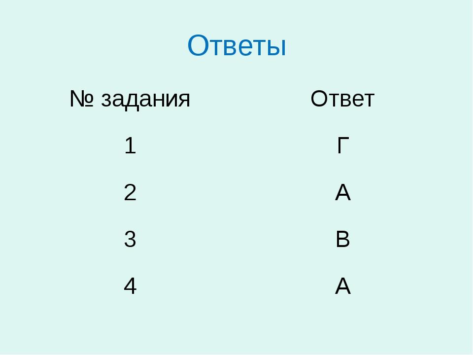 Ответы № задания Ответ 1 Г 2 А 3 В 4 А