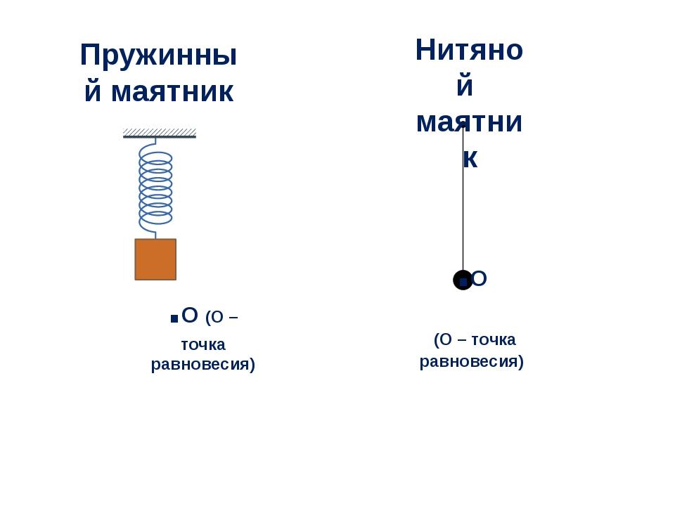 Пружинный маятник Нитяной маятник .О (О – точка равновесия) .О (О – точка рав...