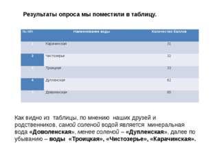 Результаты опроса мы поместили в таблицу. Как видно из таблицы, по мнению наш