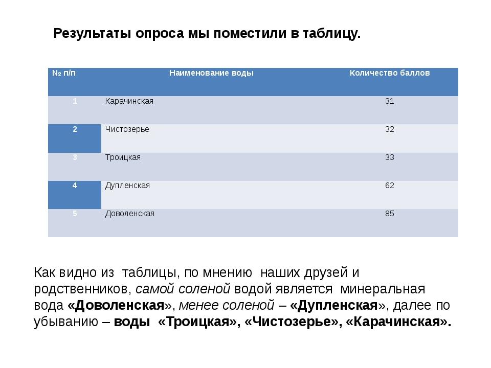 Результаты опроса мы поместили в таблицу. Как видно из таблицы, по мнению наш...