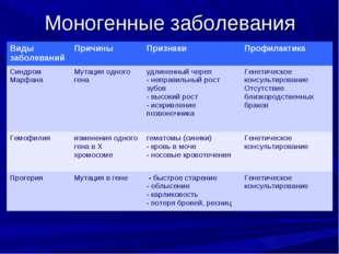 Моногенные заболевания Виды заболеванийПричиныПризнакиПрофилактика Синдром