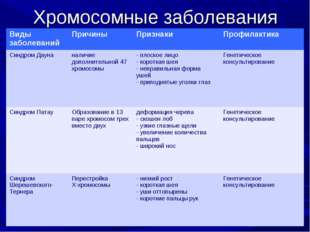 Хромосомные заболевания Виды заболеванийПричиныПризнакиПрофилактика Синдро