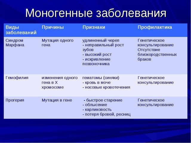 Моногенные заболевания Виды заболеванийПричиныПризнакиПрофилактика Синдром...