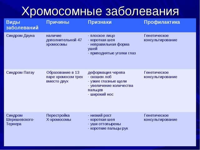 Хромосомные заболевания Виды заболеванийПричиныПризнакиПрофилактика Синдро...