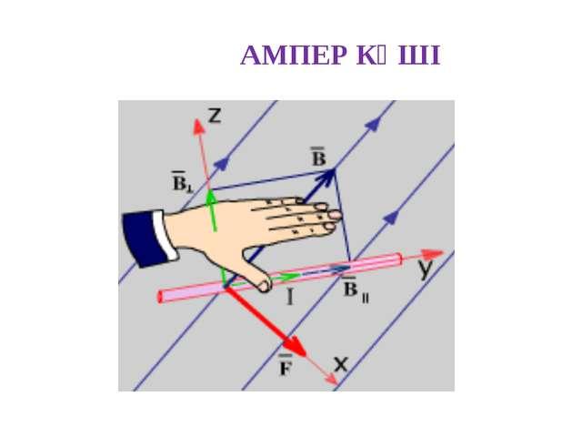 АМПЕР КҮШІ Ампер заңы: индукциясы біртекті магнит өрісінде орналасқан күші І...