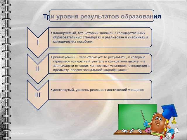 Три уровня результатов образования