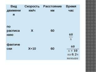 Вид движения Скорость км/ч Расстояние км Время час по расписанию Х 60 фактич